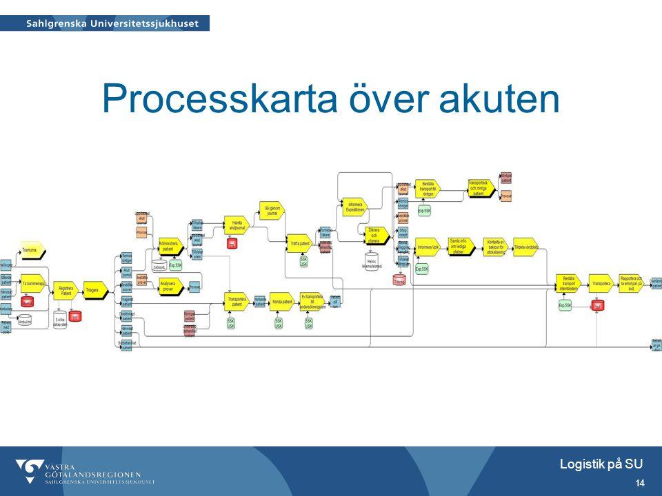 Logistik på SU 14 Processkarta över akuten