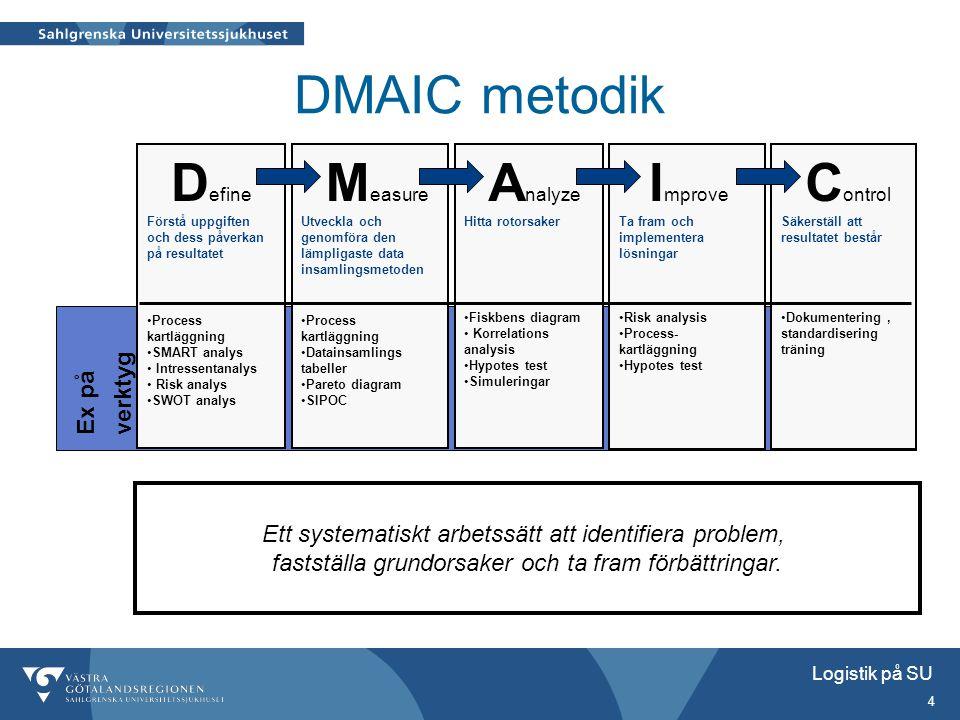 Logistik på SU 4 Ett systematiskt arbetssätt att identifiera problem, fastställa grundorsaker och ta fram förbättringar. DMAIC metodik D efine Förstå