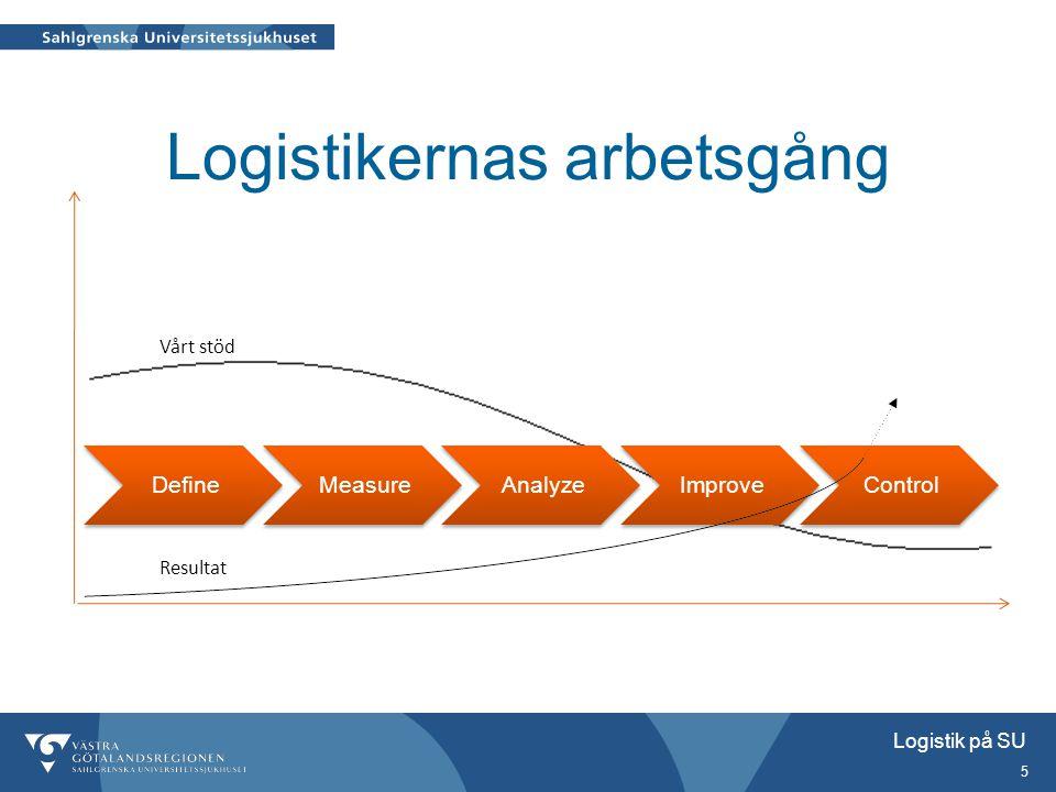 Logistik på SU 5 Logistikernas arbetsgång DefineMeasureAnalyzeImproveControl Vårt stöd Resultat