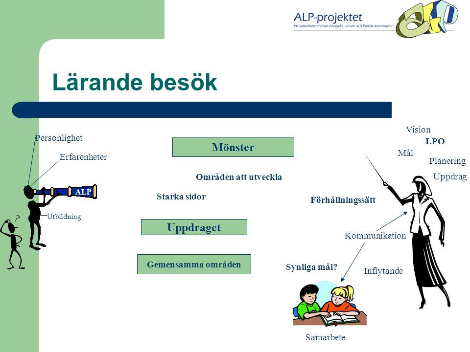Mål Planering Vision Uppdrag LPO Lärande besök Inflytande Kommunikation Samarbete Synliga mål.