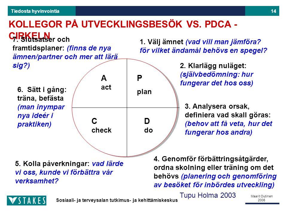 Sosiaali- ja terveysalan tutkimus- ja kehittämiskeskus Tiedosta hyvinvointia Maarit Outinen 2006 14 KOLLEGOR PÅ UTVECKLINGSBESÖK VS.