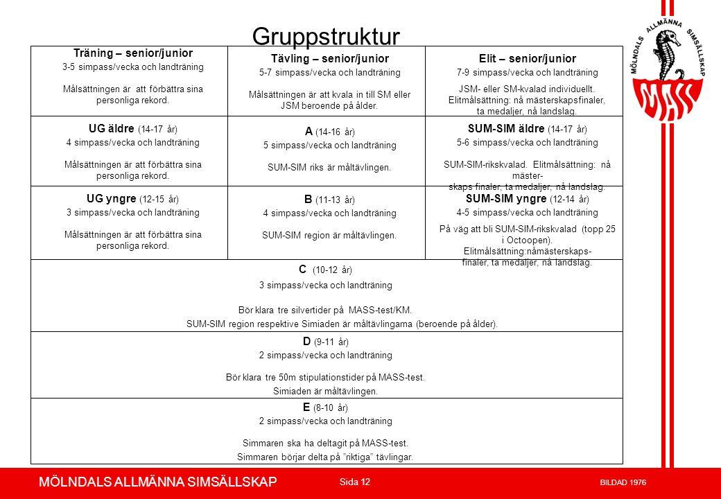 Volvo 3P - Product Development Azuthor : xxxxxxx 23-May-02 Page 12 MÖLNDALS ALLMÄNNA SIMSÄLLSKAP Sida 12 BILDAD 1976 Elit – senior/junior 7-9 simpass/