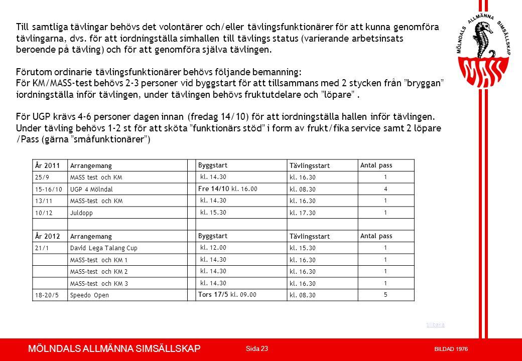 Volvo 3P - Product Development Azuthor : xxxxxxx 23-May-02 Page 23 MÖLNDALS ALLMÄNNA SIMSÄLLSKAP Sida 23 BILDAD 1976 Till samtliga t ä vlingar beh ö v