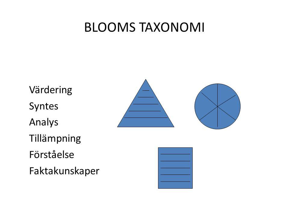 BLOOMS TAXONOMI Värdering Syntes Analys Tillämpning Förståelse Faktakunskaper