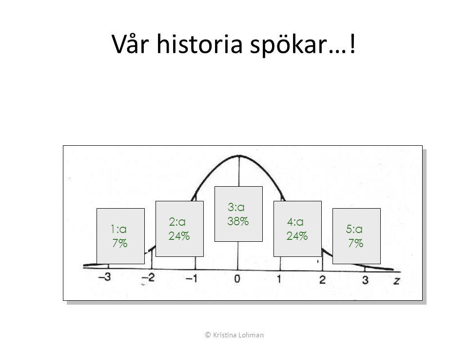 Vår historia spökar…! 3:a 38% 2:a 24% 4:a 24% 1:a 7% 5:a 7% © Kristina Lohman