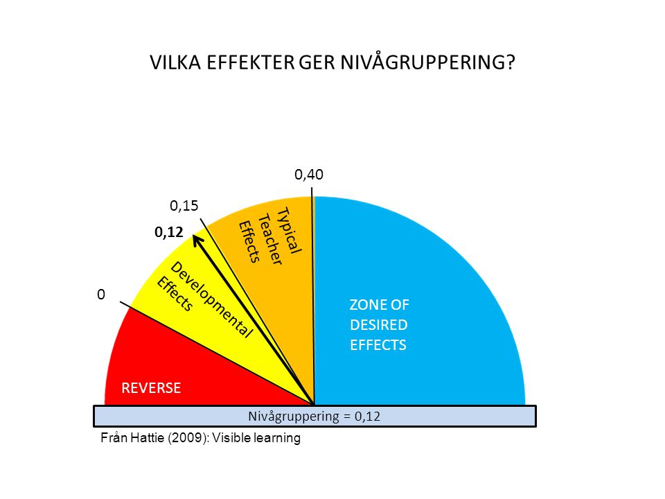 Klasstorlek = 0,21 REVERSE Developmental Effects Typical Teacher Effects ZONE OF DESIRED EFFECTS 0 0,15 0,40 0,21 VILKA EFFEKTER GER KLASSTORLEK.