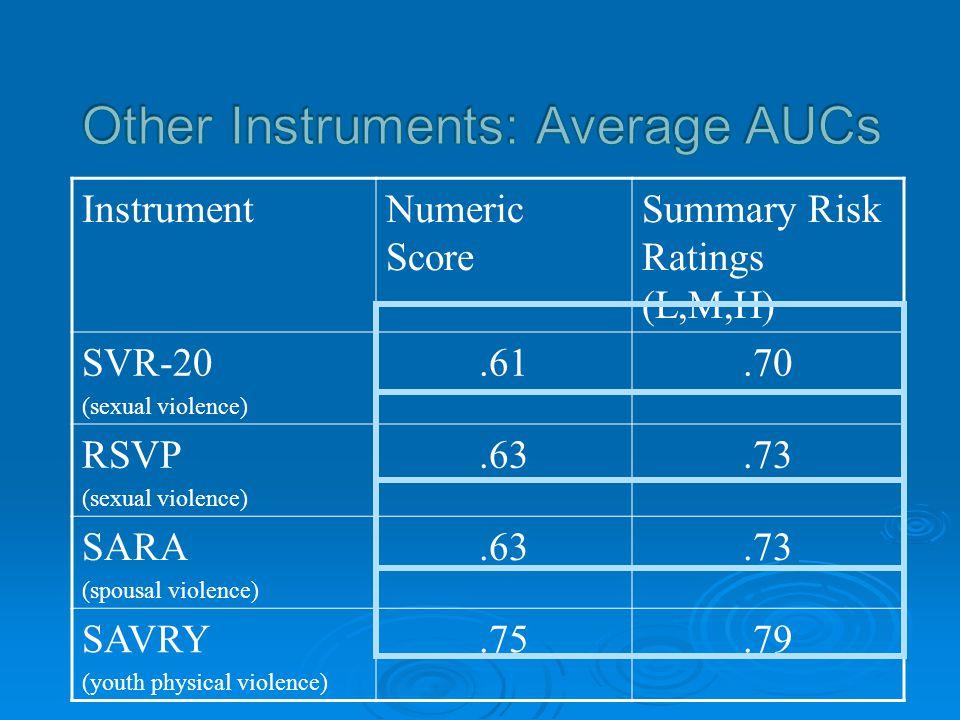 InstrumentNumeric Score Summary Risk Ratings (L,M,H) SVR-20 (sexual violence).61.70 RSVP (sexual violence).63.73 SARA (spousal violence).63.73 SAVRY (