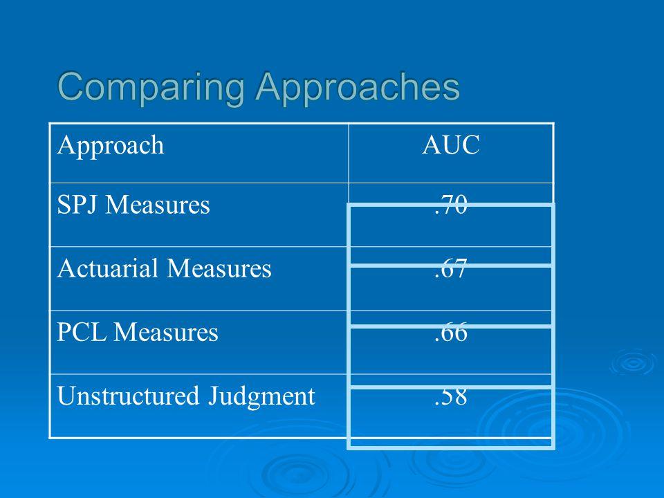 ApproachAUC SPJ Measures.70 Actuarial Measures.67 PCL Measures.66 Unstructured Judgment.58