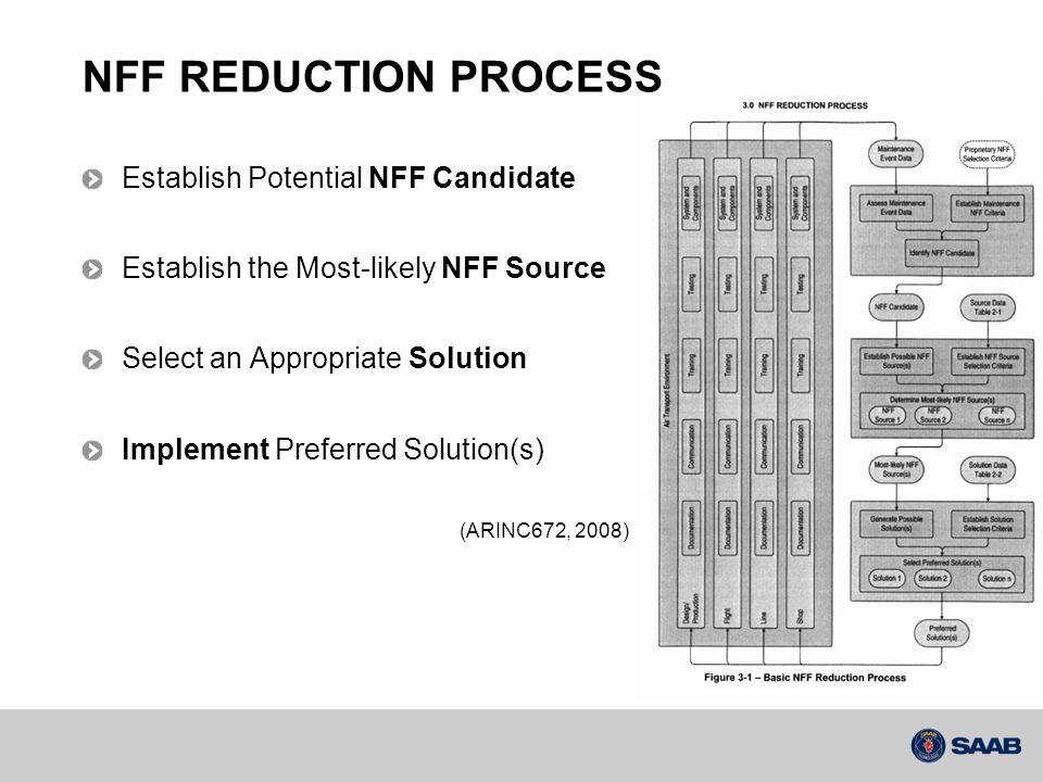 NFF REDUCTION PROCESS Establish Potential NFF Candidate Establish the Most-likely NFF Source Select an Appropriate Solution Implement Preferred Solution(s) (ARINC672, 2008)