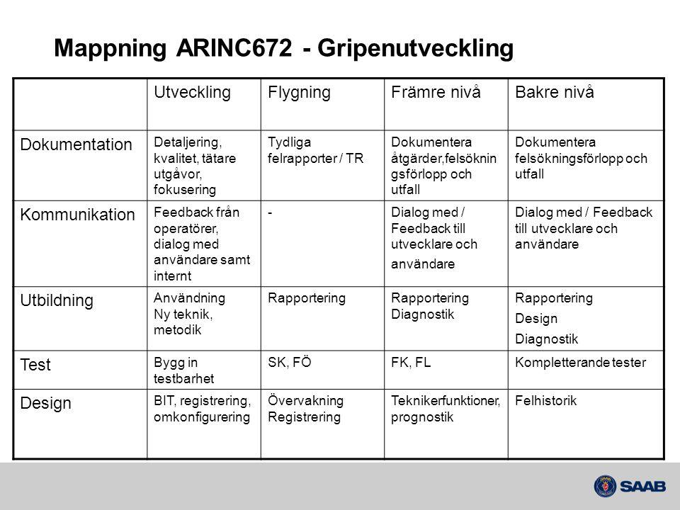 Mappning ARINC672 - Gripenutveckling UtvecklingFlygningFrämre nivåBakre nivå Dokumentation Detaljering, kvalitet, tätare utgåvor, fokusering Tydliga f
