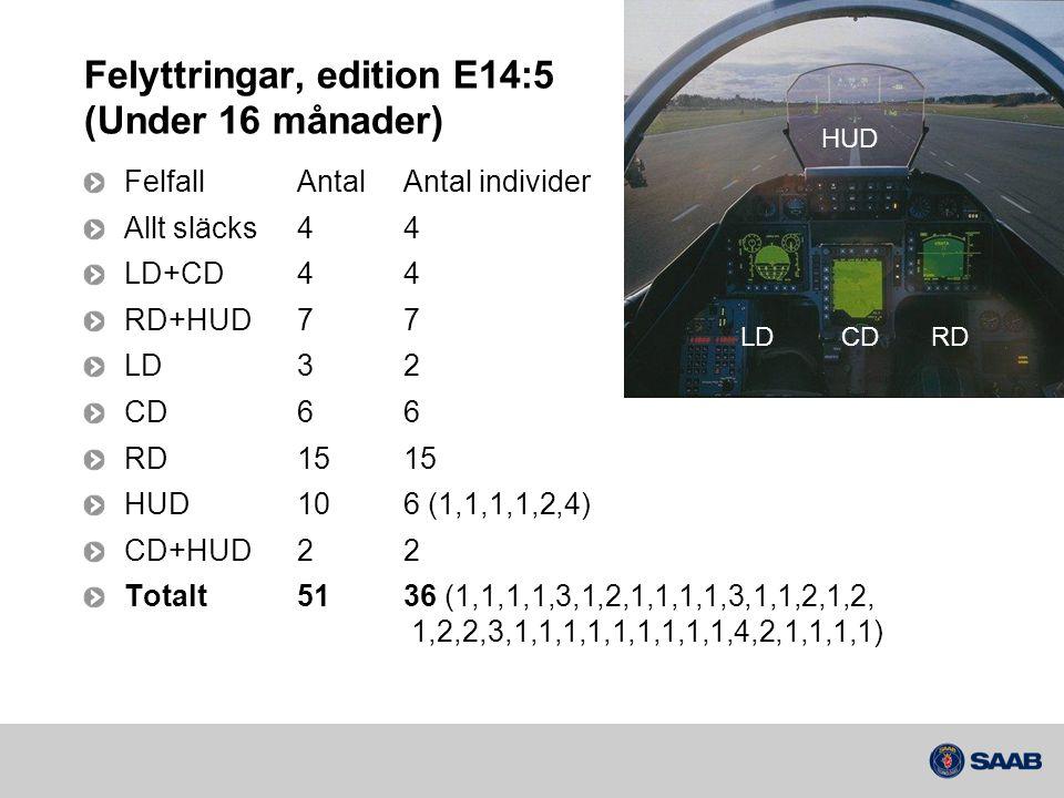 Felyttringar, edition E14:5 (Under 16 månader) FelfallAntalAntal individer Allt släcks44 LD+CD44 RD+HUD77 LD32 CD66 RD1515 HUD106 (1,1,1,1,2,4) CD+HUD
