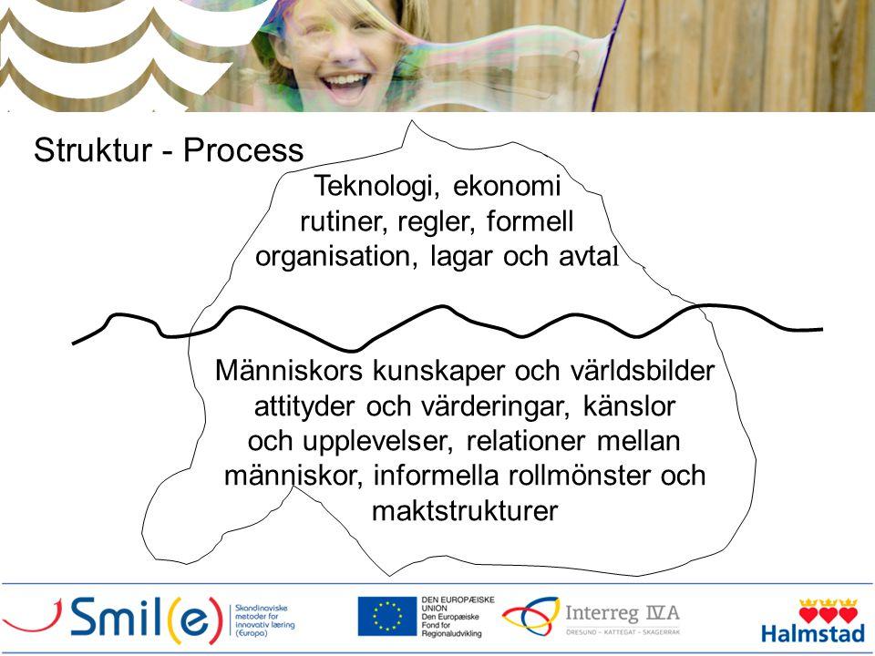 Struktur - Process Teknologi, ekonomi rutiner, regler, formell organisation, lagar och avta l Människors kunskaper och världsbilder attityder och värd