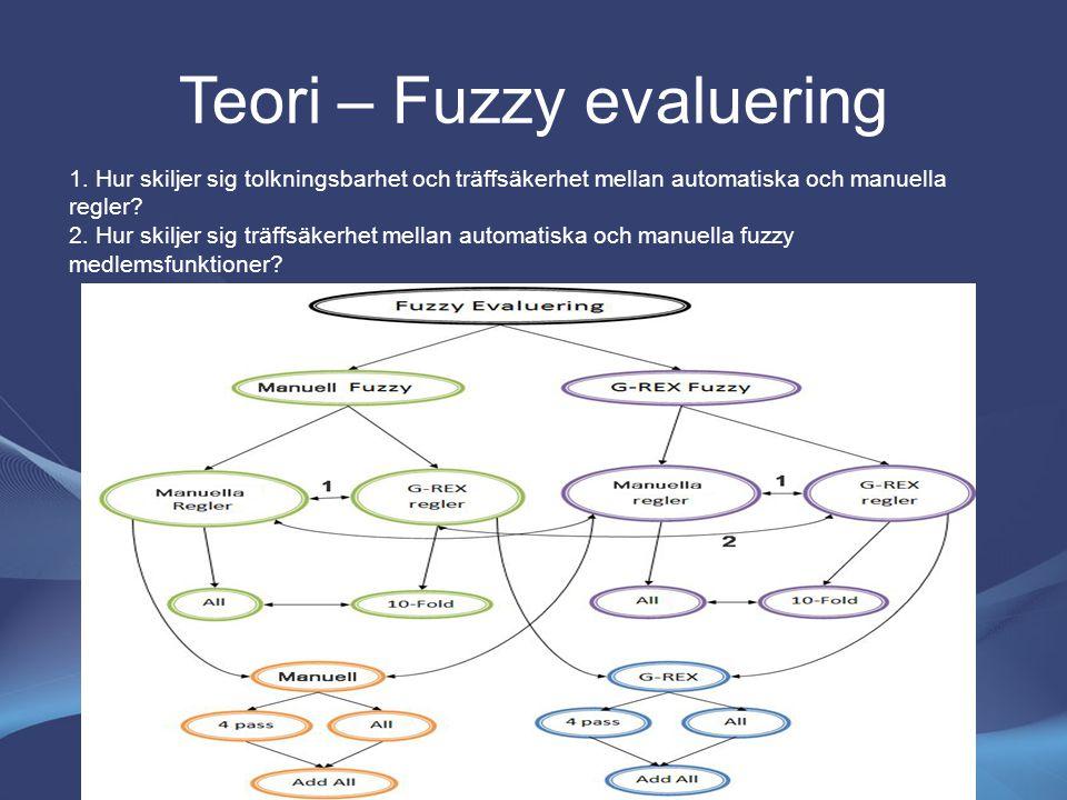 Teori – Fuzzy evaluering 1. Hur skiljer sig tolkningsbarhet och träffsäkerhet mellan automatiska och manuella regler? 2. Hur skiljer sig träffsäkerhet