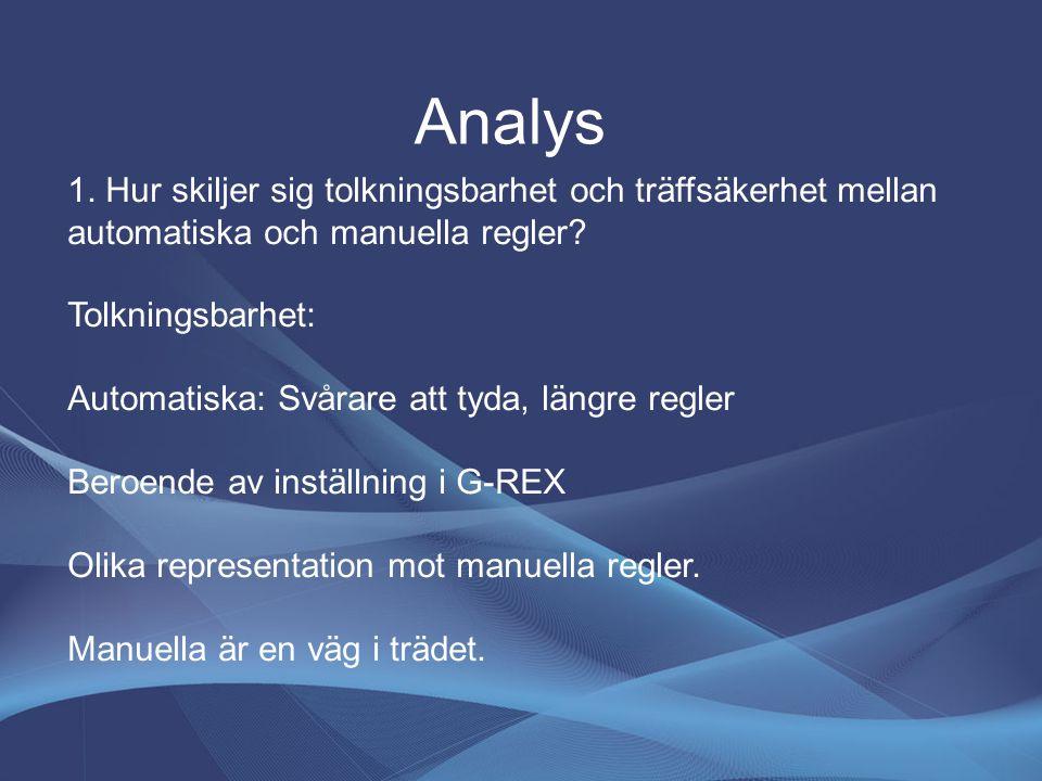 Analys 1. Hur skiljer sig tolkningsbarhet och träffsäkerhet mellan automatiska och manuella regler? Tolkningsbarhet: Automatiska: Svårare att tyda, lä