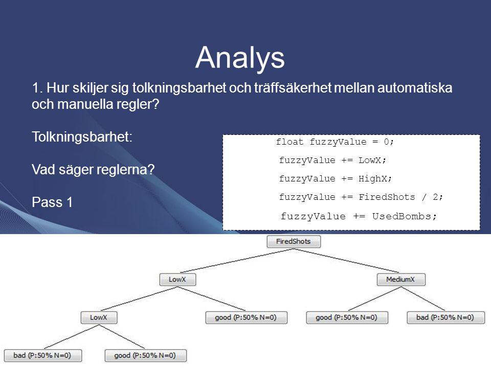 Analys 1. Hur skiljer sig tolkningsbarhet och träffsäkerhet mellan automatiska och manuella regler? Tolkningsbarhet: Vad säger reglerna? Pass 1 float