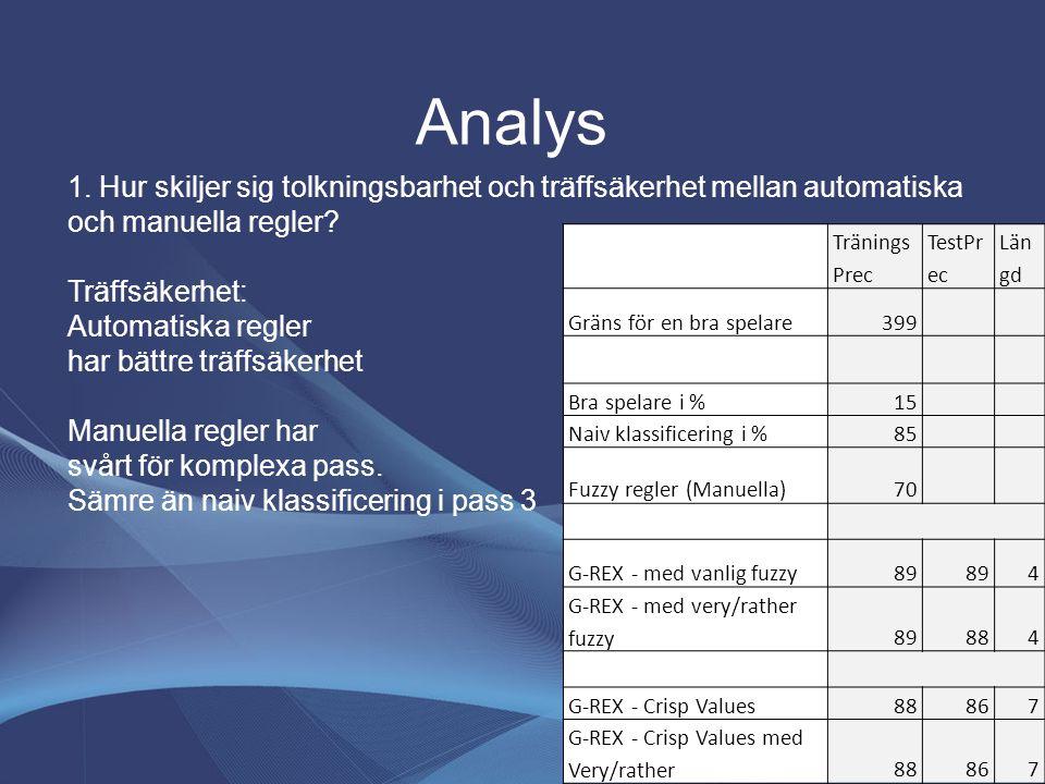 Analys 1. Hur skiljer sig tolkningsbarhet och träffsäkerhet mellan automatiska och manuella regler? Träffsäkerhet: Automatiska regler har bättre träff