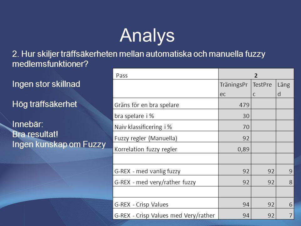 Analys 2. Hur skiljer träffsäkerheten mellan automatiska och manuella fuzzy medlemsfunktioner? Ingen stor skillnad Hög träffsäkerhet Innebär: Bra resu