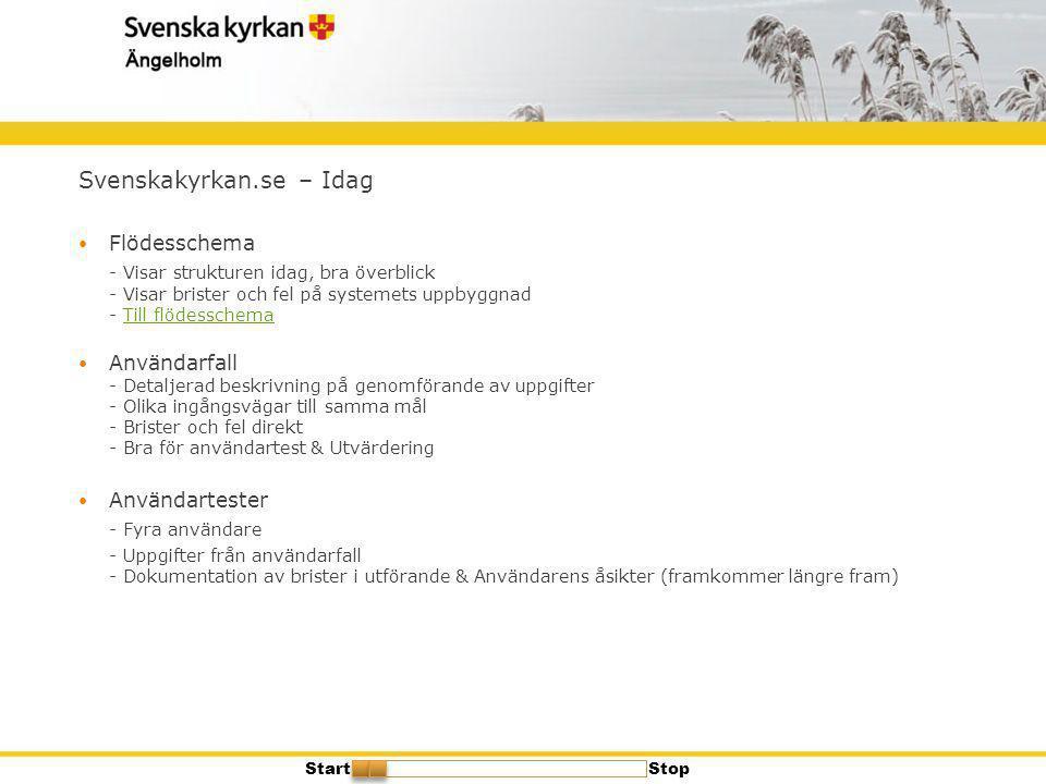 Svenskakyrkan.se – Idag  Flödesschema - Visar strukturen idag, bra överblick - Visar brister och fel på systemets uppbyggnad - Till flödesschemaTill