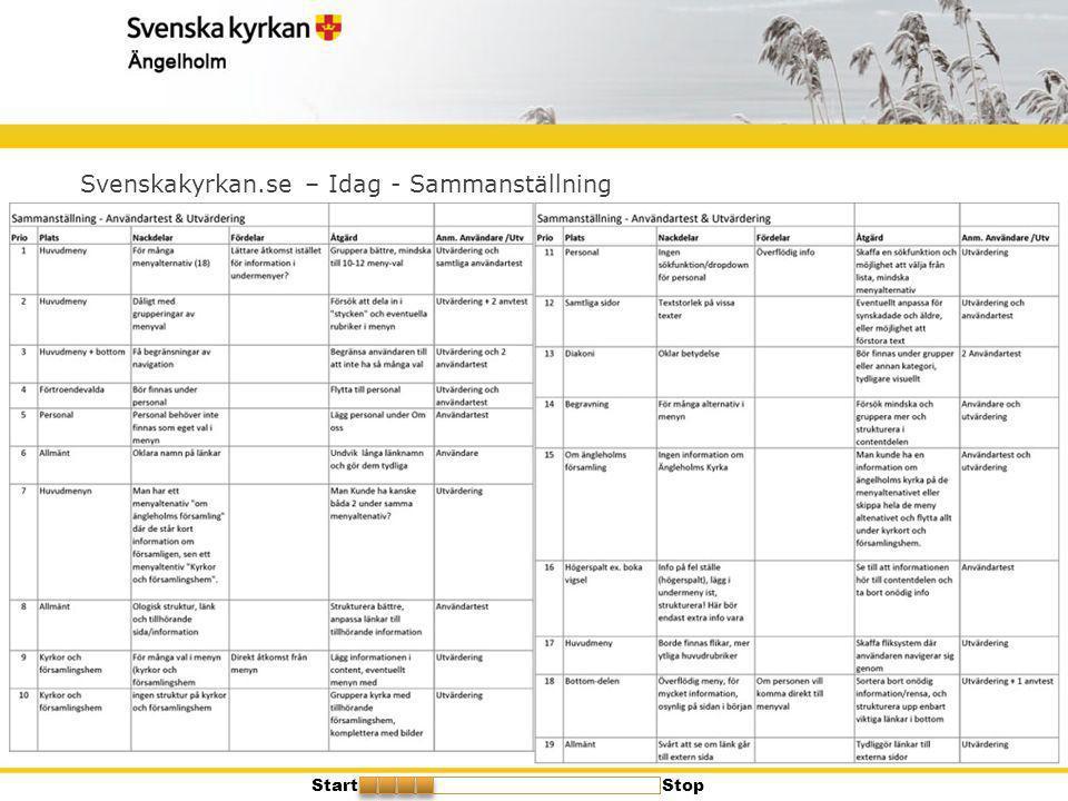 Svenskakyrkan.se – Idag - Sammanställning StartStop