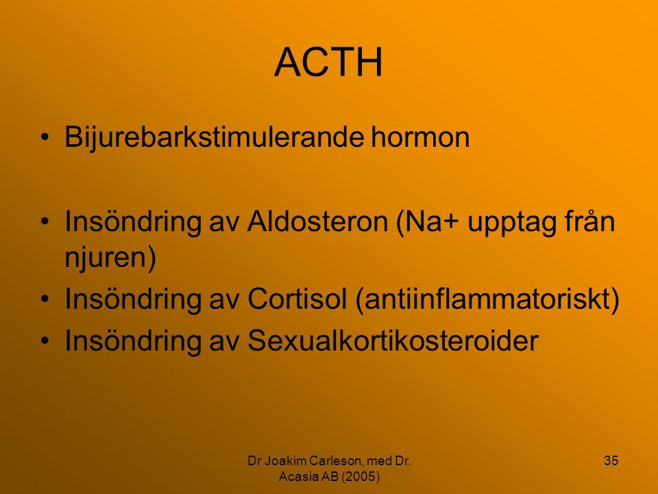 Dr Joakim Carleson, med Dr. Acasia AB (2005) 35 ACTH •Bijurebarkstimulerande hormon •Insöndring av Aldosteron (Na+ upptag från njuren) •Insöndring av