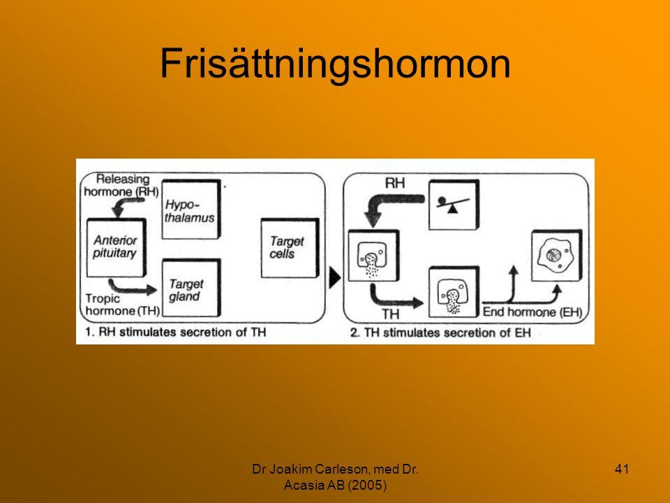 Dr Joakim Carleson, med Dr. Acasia AB (2005) 41 Frisättningshormon