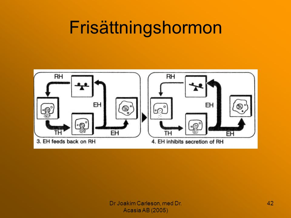 Dr Joakim Carleson, med Dr. Acasia AB (2005) 42 Frisättningshormon