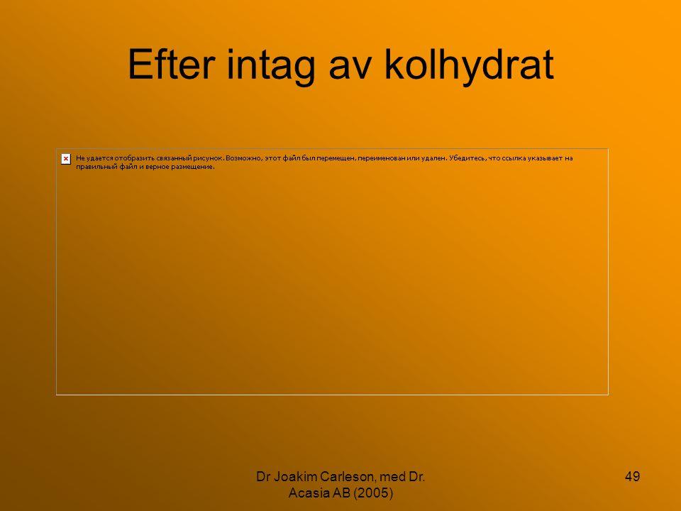 Dr Joakim Carleson, med Dr. Acasia AB (2005) 49 Efter intag av kolhydrat