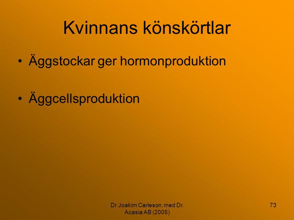 Dr Joakim Carleson, med Dr. Acasia AB (2005) 73 Kvinnans könskörtlar •Äggstockar ger hormonproduktion •Äggcellsproduktion
