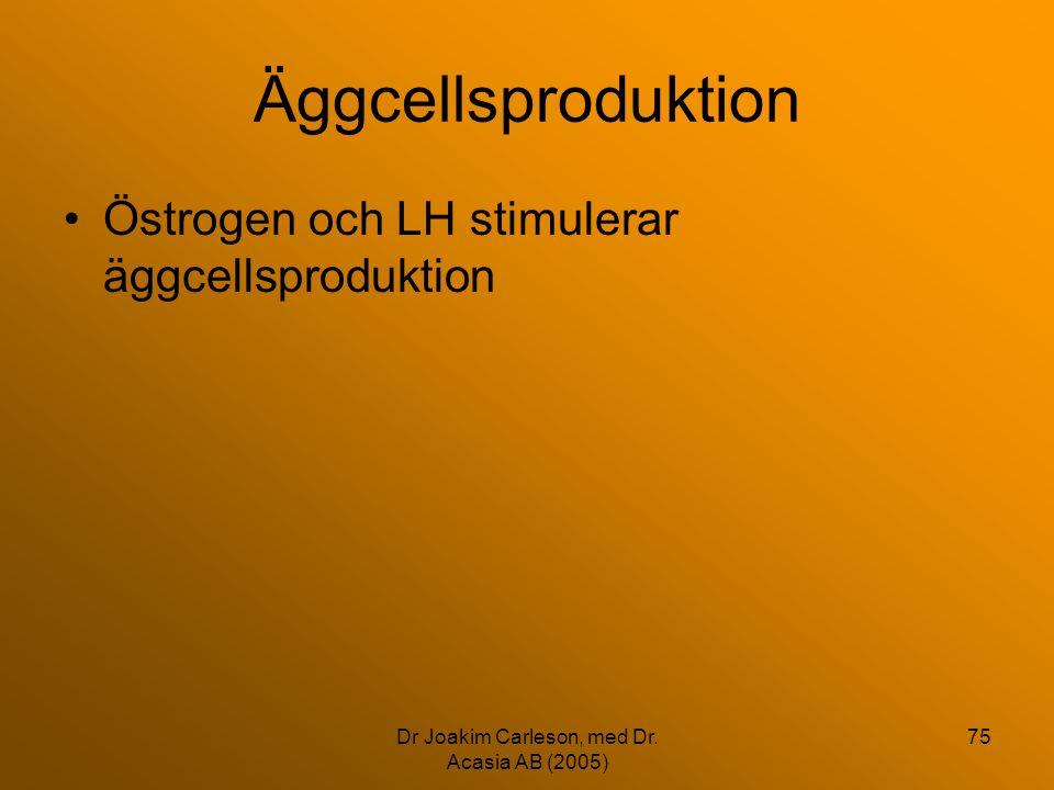 Dr Joakim Carleson, med Dr. Acasia AB (2005) 75 Äggcellsproduktion •Östrogen och LH stimulerar äggcellsproduktion