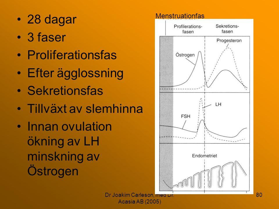Dr Joakim Carleson, med Dr. Acasia AB (2005) 80 •28 dagar •3 faser •Proliferationsfas •Efter ägglossning •Sekretionsfas •Tillväxt av slemhinna •Innan