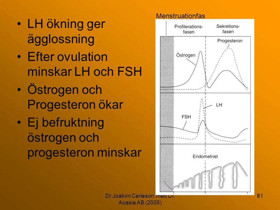 Dr Joakim Carleson, med Dr. Acasia AB (2005) 81 •LH ökning ger ägglossning •Efter ovulation minskar LH och FSH •Östrogen och Progesteron ökar •Ej befr