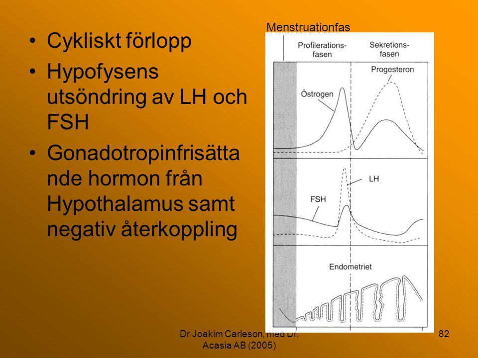 Dr Joakim Carleson, med Dr. Acasia AB (2005) 82 •Cykliskt förlopp •Hypofysens utsöndring av LH och FSH •Gonadotropinfrisätta nde hormon från Hypothala