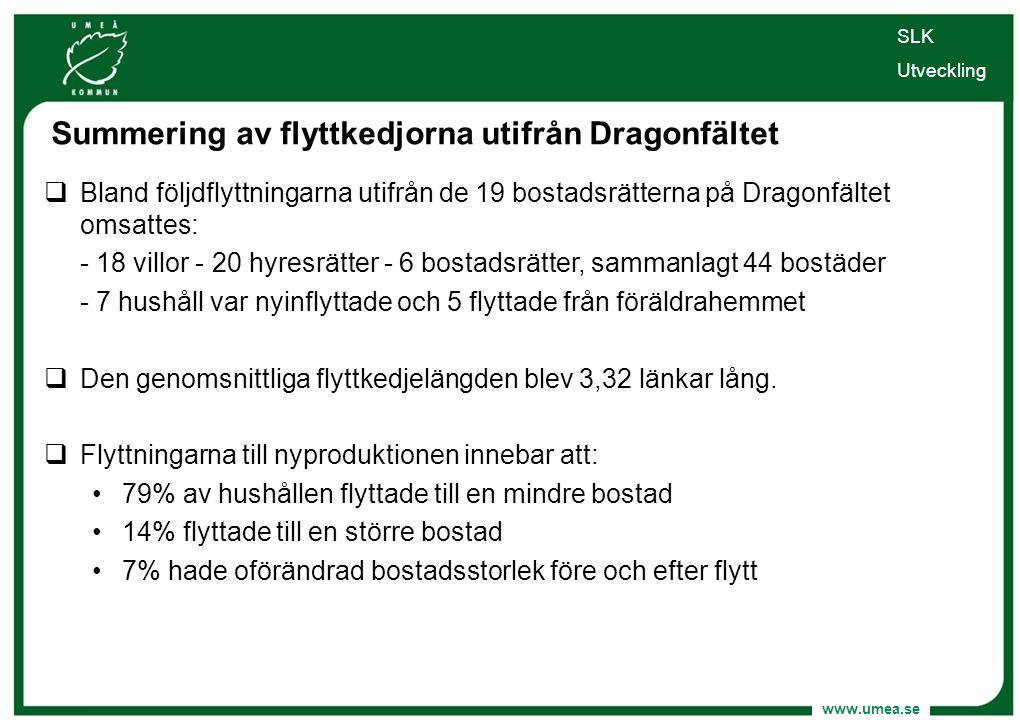 www.umea.se SLK Utveckling Summering av flyttkedjorna utifrån Dragonfältet  Bland följdflyttningarna utifrån de 19 bostadsrätterna på Dragonfältet om