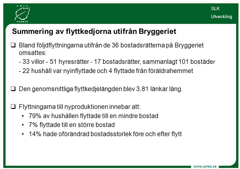 www.umea.se SLK Utveckling Summering av flyttkedjorna utifrån Bryggeriet  Bland följdflyttningarna utifrån de 36 bostadsrätterna på Bryggeriet omsatt