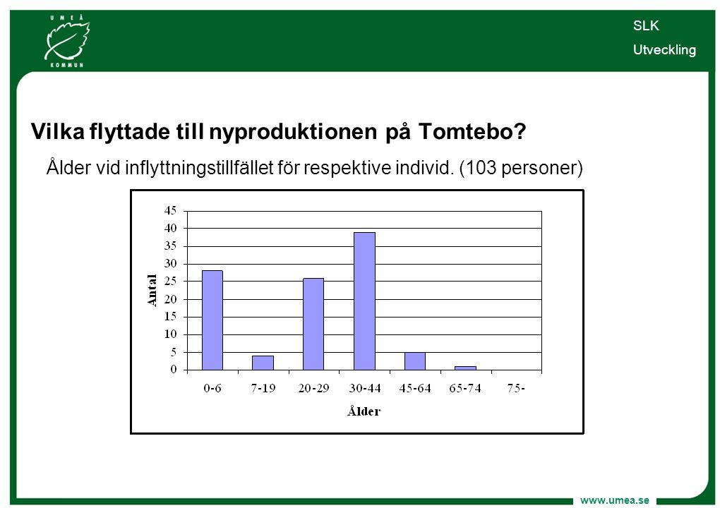 www.umea.se Vilka flyttade till nyproduktionen på Tomtebo? Ålder vid inflyttningstillfället för respektive individ. (103 personer) SLK Utveckling