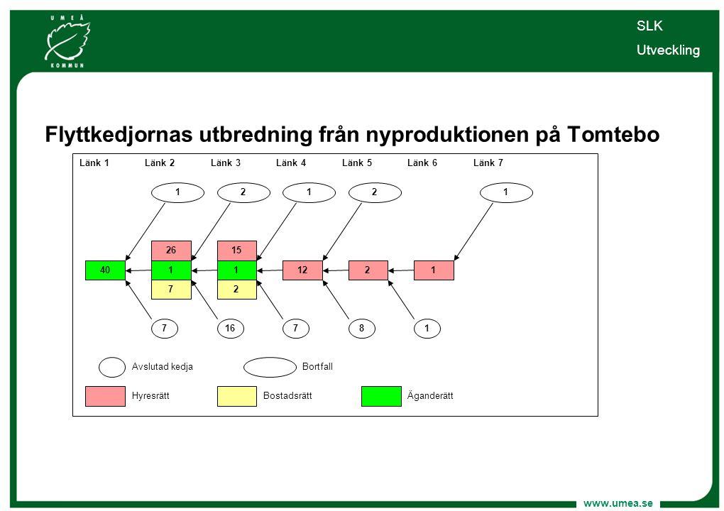 www.umea.se Flyttkedjornas utbredning från nyproduktionen på Tomtebo SLK Utveckling 15 122 Länk 1Länk 2Länk 3Länk 4Länk 5 7 1 Länk 6 2 16781 Äganderät
