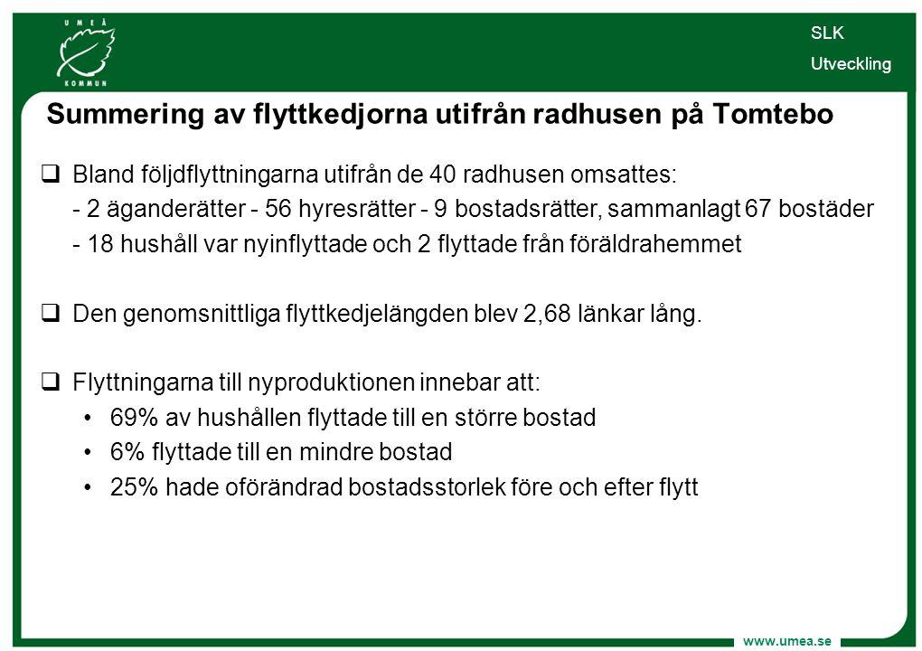 www.umea.se SLK Utveckling  Bland följdflyttningarna utifrån de 40 radhusen omsattes: - 2 äganderätter - 56 hyresrätter - 9 bostadsrätter, sammanlagt