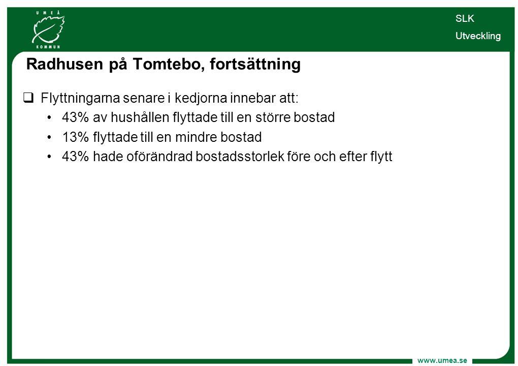 www.umea.se SLK Utveckling  Flyttningarna senare i kedjorna innebar att: •43% av hushållen flyttade till en större bostad •13% flyttade till en mindr