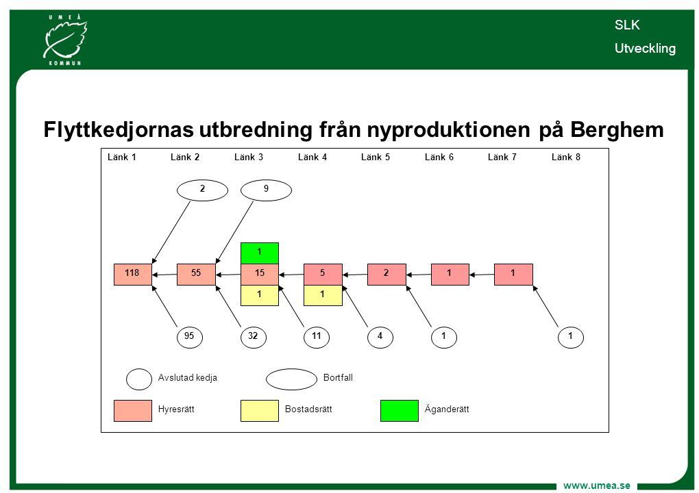 www.umea.se Flyttkedjornas utbredning från nyproduktionen på Berghem SLK Utveckling 55155 1 2 Länk 1Länk 2Länk 3Länk 4Länk 5 95 2 Länk 6 9 321141 Ägan