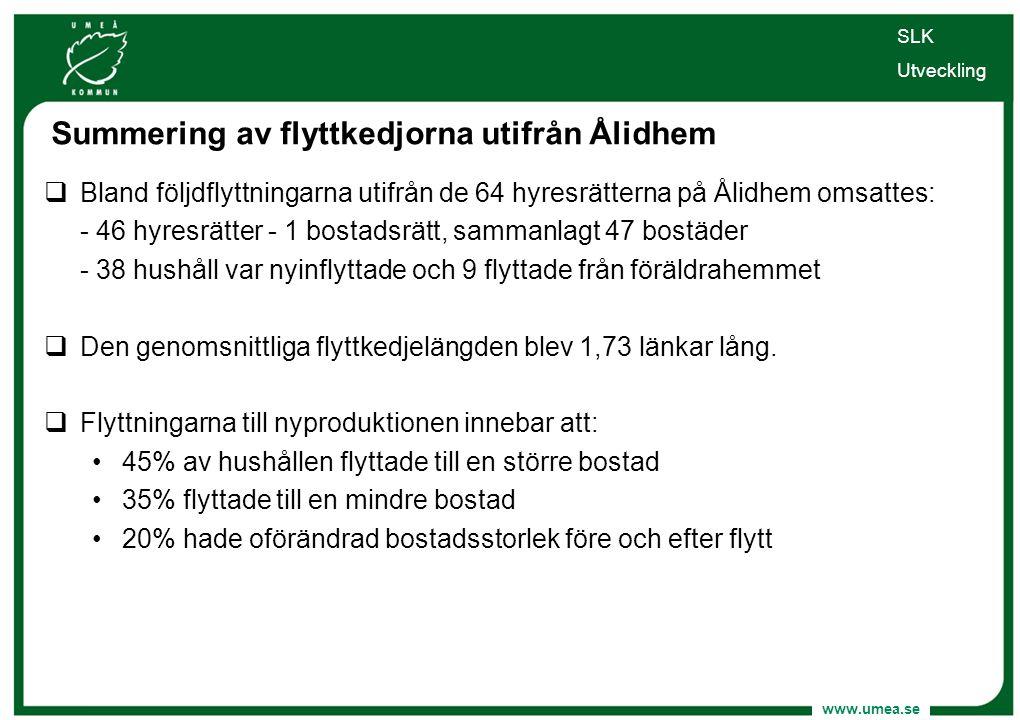 www.umea.se SLK Utveckling Summering av flyttkedjorna utifrån Ålidhem  Bland följdflyttningarna utifrån de 64 hyresrätterna på Ålidhem omsattes: - 46