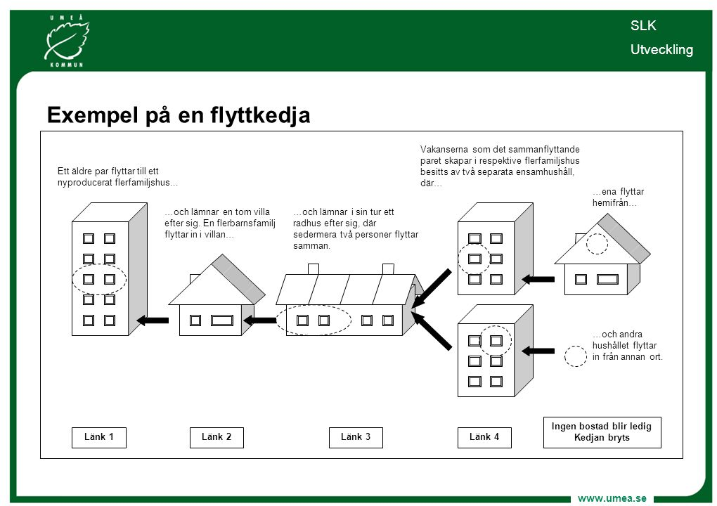 www.umea.se Varför studera flyttkedjor. Mönster av inomkommunala flyttningar.