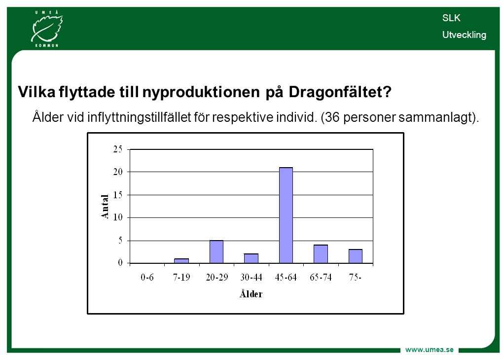 www.umea.se Vilka flyttade till nyproduktionen på Dragonfältet? Ålder vid inflyttningstillfället för respektive individ. (36 personer sammanlagt). SLK