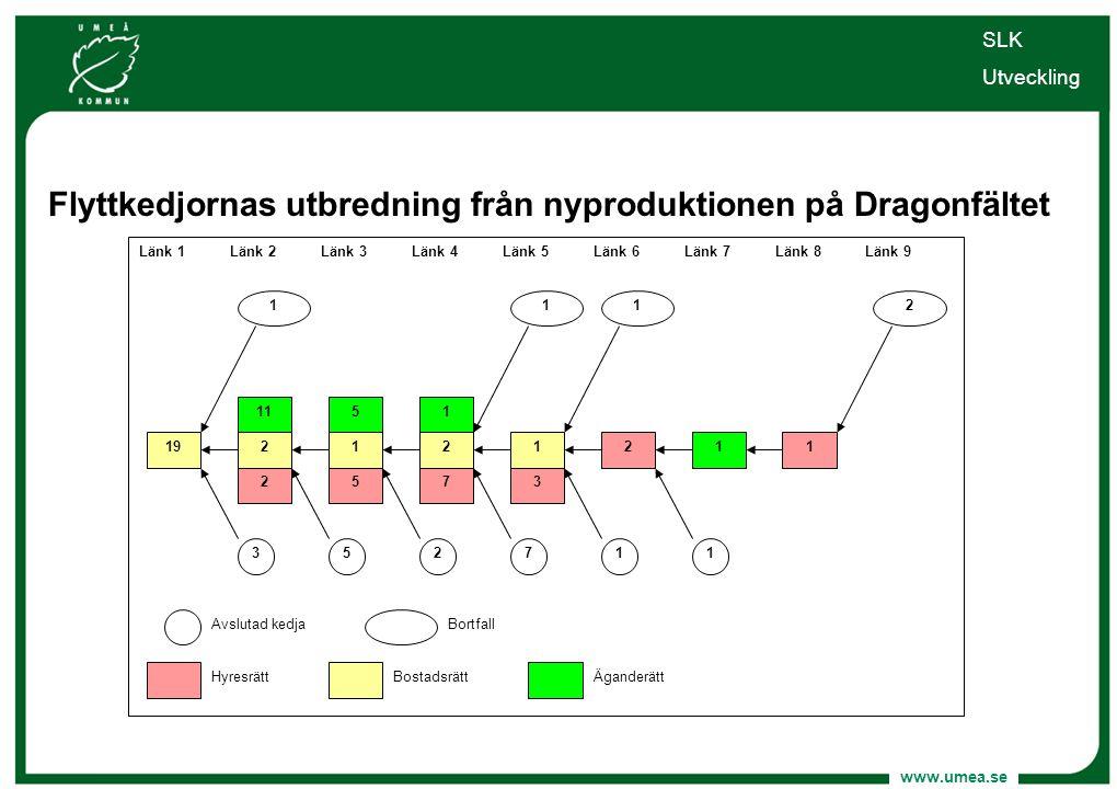 www.umea.se Flyttkedjornas utbredning från nyproduktionen på Dragonfältet SLK Utveckling 573 Länk 1Länk 2Länk 3Länk 4Länk 5 3 1 Länk 6 5271 Äganderätt