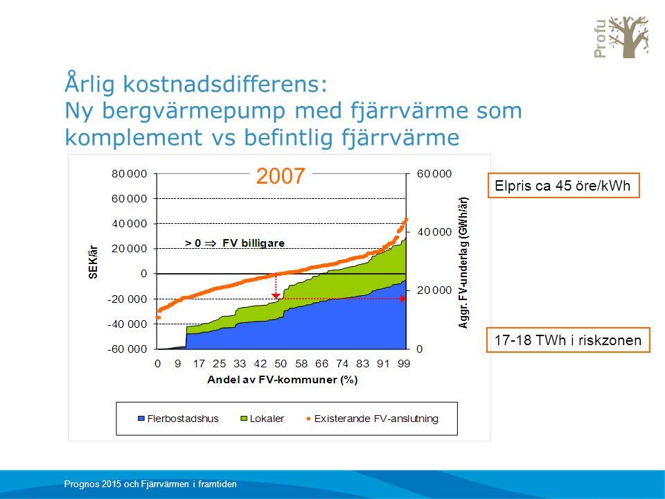 Prognos 2015 och Fjärrvärmen i framtiden Årlig kostnadsdifferens: Ny bergvärmepump med fjärrvärme som komplement vs befintlig fjärrvärme 2007 17-18 TW