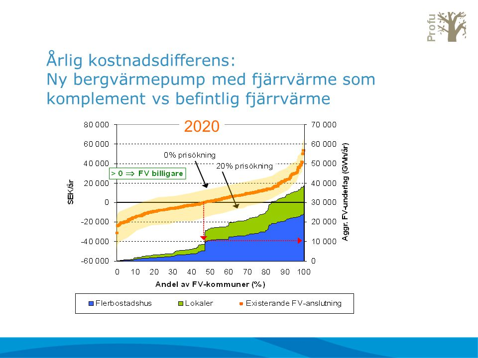 2020 Årlig kostnadsdifferens: Ny bergvärmepump med fjärrvärme som komplement vs befintlig fjärrvärme
