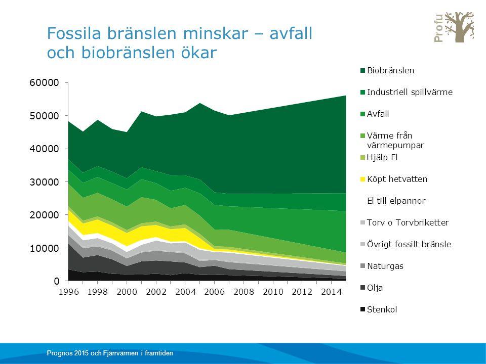 Fossila bränslen minskar – avfall och biobränslen ökar Prognos 2015 och Fjärrvärmen i framtiden