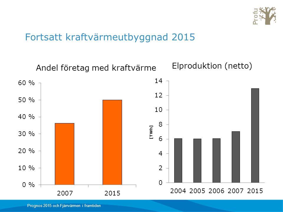 Fortsatt kraftvärmeutbyggnad 2015 Elproduktion (netto) Andel företag med kraftvärme Prognos 2015 och Fjärrvärmen i framtiden