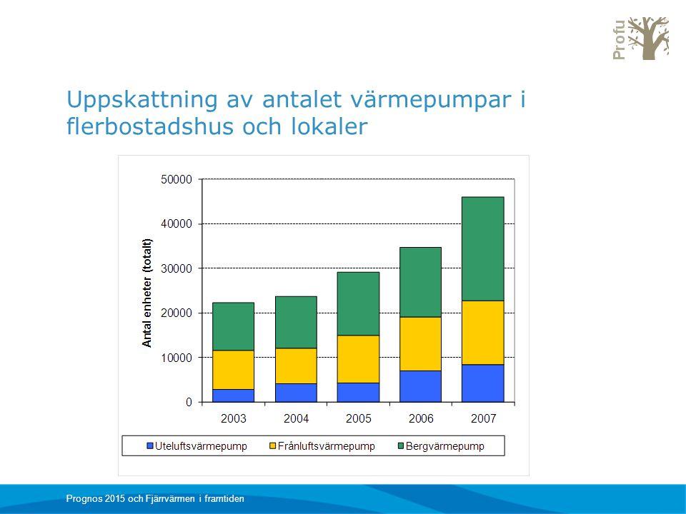 Uppskattning av antalet värmepumpar i flerbostadshus och lokaler Prognos 2015 och Fjärrvärmen i framtiden