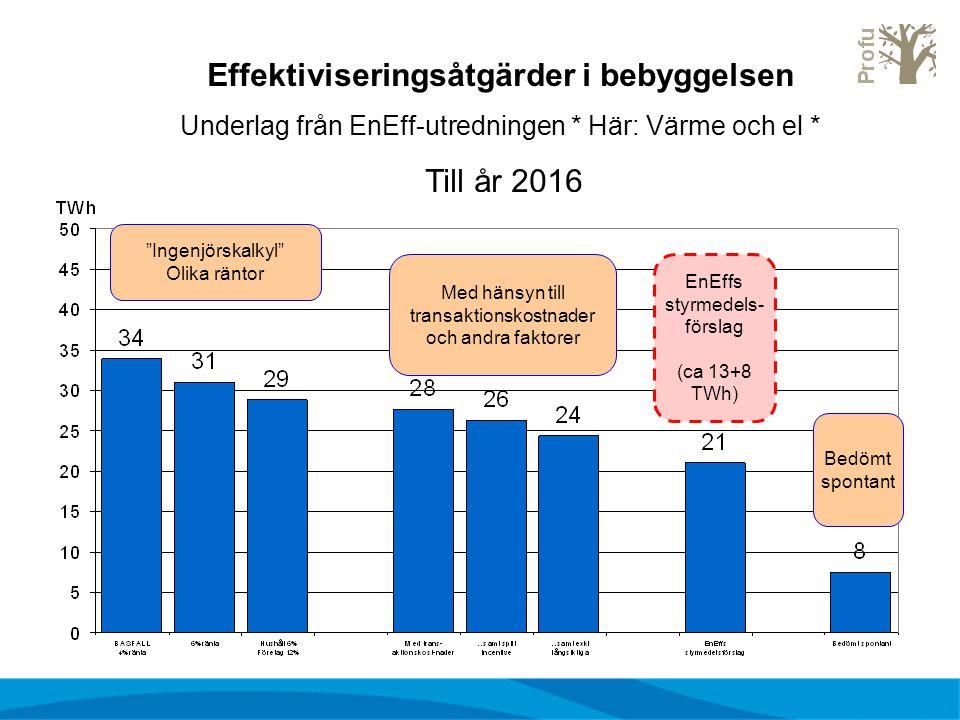 """Effektiviseringsåtgärder i bebyggelsen Underlag från EnEff-utredningen * Här: Värme och el * Till år 2016 """"Ingenjörskalkyl"""" Olika räntor Med hänsyn ti"""