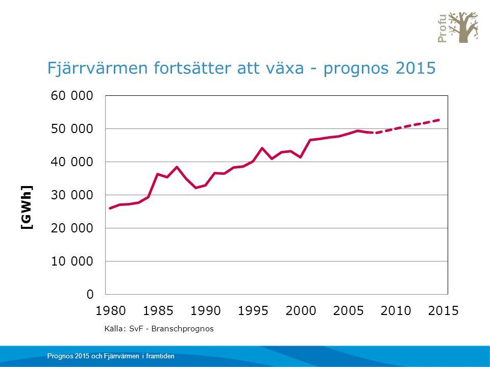 Fjärrvärmen fortsätter att växa - prognos 2015 Prognos 2015 och Fjärrvärmen i framtiden